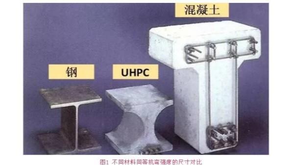 RPC盖板与普通混凝土盖板的对比